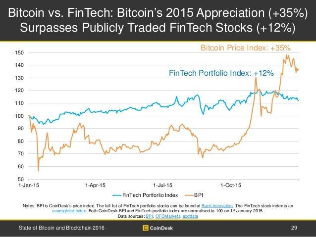 Bitcoin vs. FinTech: Bitcoin's 2015 Appreciation (+35%) Surpasses Publicly Traded FinTech Stocks (+12%) 29State of Bitcoin...