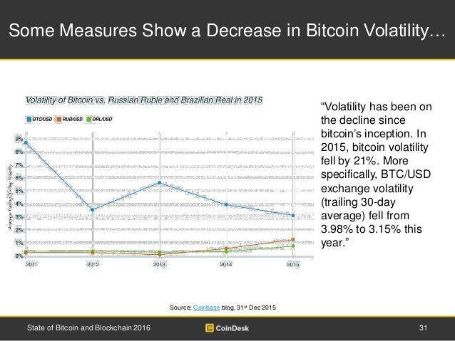Some Measures Show a Decrease in Bitcoin Volatility… 31State of Bitcoin and Blockchain 2016 Source: Coinbase blog, 31st De...