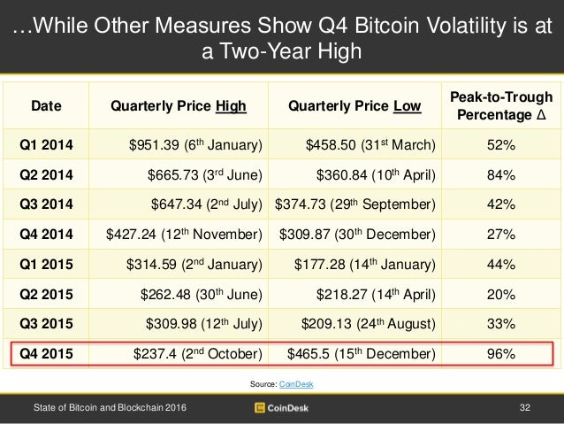 …While Other Measures Show Q4 Bitcoin Volatility is at a Two-Year High 32State of Bitcoin and Blockchain 2016 Source: Coin...