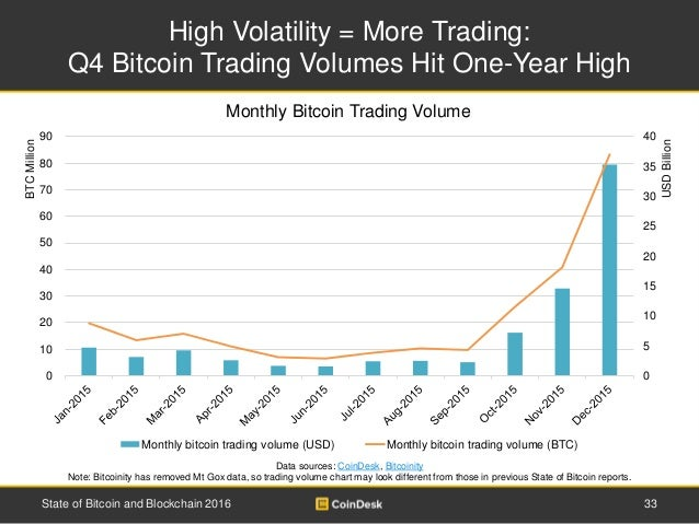 High Volatility = More Trading: Q4 Bitcoin Trading Volumes Hit One-Year High 33State of Bitcoin and Blockchain 2016 Data s...