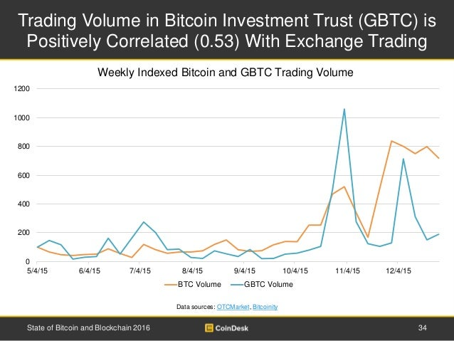 Trading Volume in Bitcoin Investment Trust (GBTC) is Positively Correlated (0.53) With Exchange Trading 34State of Bitcoin...
