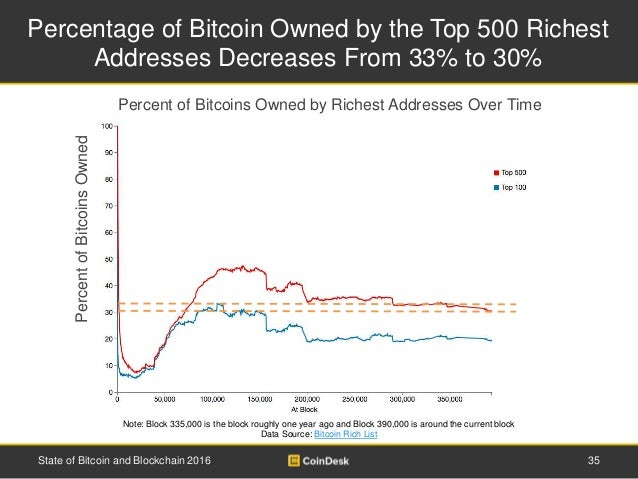 Percentage of Bitcoin Owned by the Top 500 Richest Addresses Decreases From 33% to 30% 35State of Bitcoin and Blockchain 2...