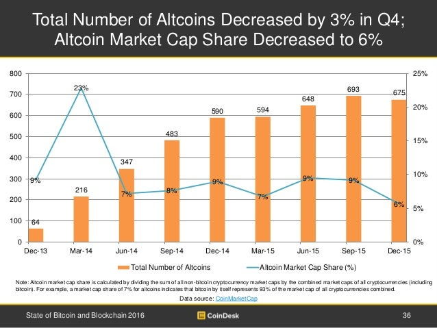 Total Number of Altcoins Decreased by 3% in Q4; Altcoin Market Cap Share Decreased to 6% 36State of Bitcoin and Blockchain...