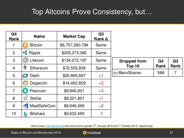Dropped from Top 10 Q4 Rank Q3 Rank BanxShares 588 7 Top Altcoins Prove Consistency, but… Data source: CoinMarketCap data ...