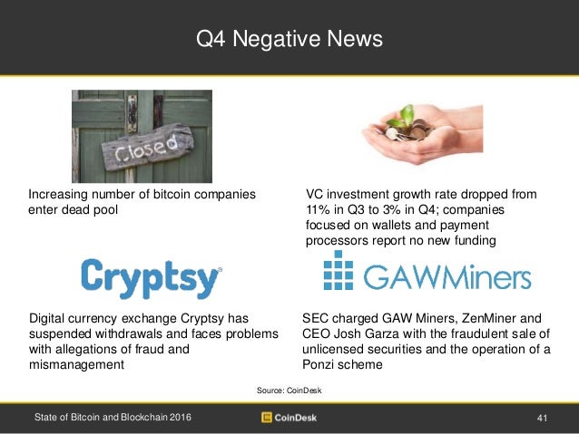 Q4 Negative News 41State of Bitcoin and Blockchain 2016 Source: CoinDesk Increasing number of bitcoin companies enter dead...