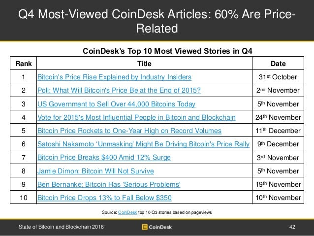 Q4 Most-Viewed CoinDesk Articles: 60% Are Price- Related 42State of Bitcoin and Blockchain 2016 Source: CoinDesk top 10 Q3...