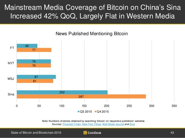 Mainstream Media Coverage of Bitcoin on China's Sina Increased 42% QoQ, Largely Flat in Western Media 43State of Bitcoin a...