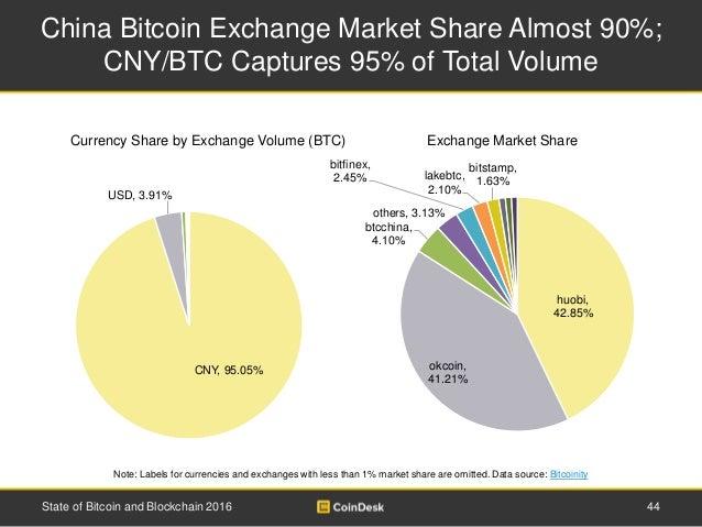 bitcoin markt