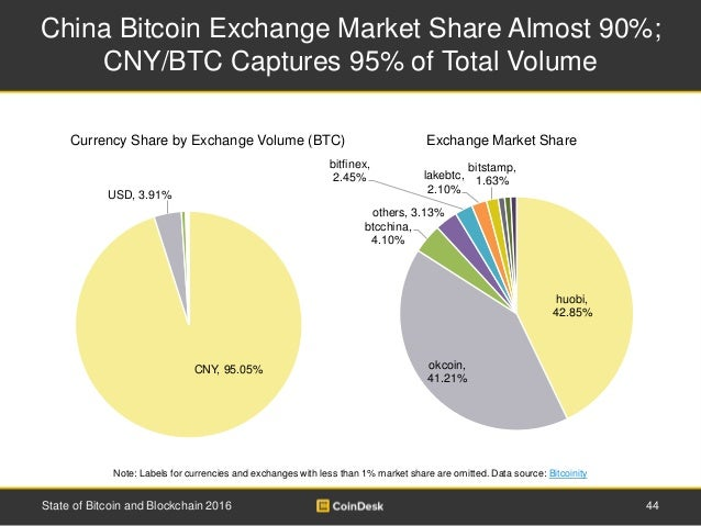 China Bitcoin Exchange Market Share Almost 90%; CNY/BTC Captures 95% of Total Volume 44State of Bitcoin and Blockchain 201...