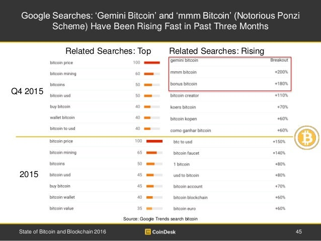 Google Searches: 'Gemini Bitcoin' and 'mmm Bitcoin' (Notorious Ponzi Scheme) Have Been Rising Fast in Past Three Months 45...