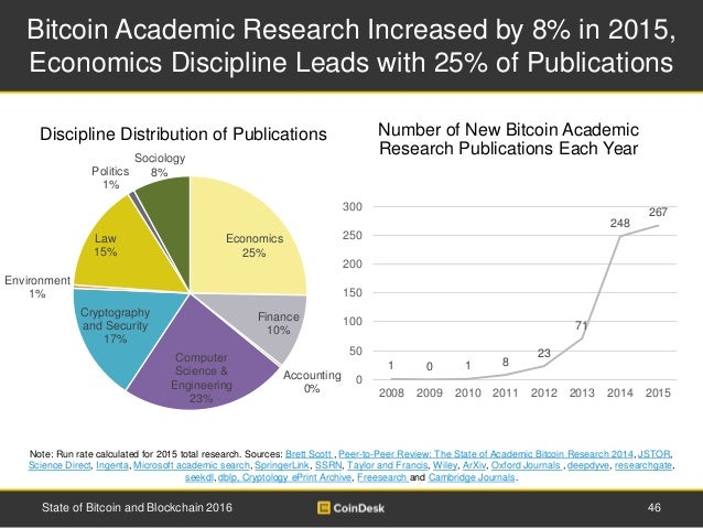 Bitcoin Academic Research Increased by 8% in 2015, Economics Discipline Leads with 25% of Publications Note: Run rate calc...
