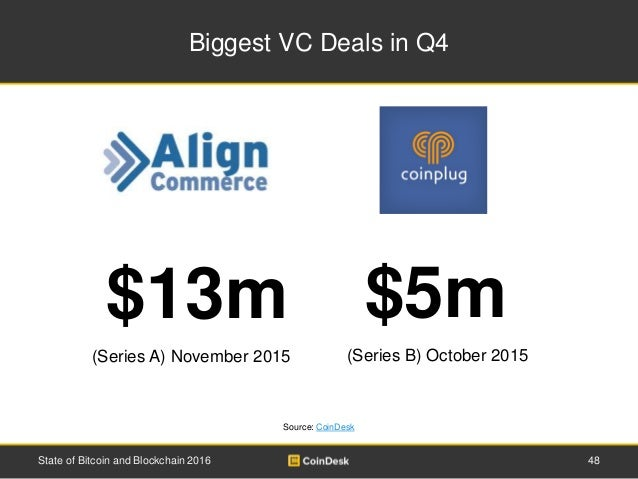 Biggest VC Deals in Q4 48State of Bitcoin and Blockchain 2016 Source: CoinDesk $13m $5m (Series B) October 2015(Series A) ...