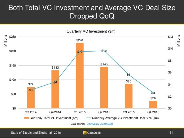 Both Total VC Investment and Average VC Deal Size Dropped QoQ Data sources: CoinDesk, CrunchBase Millions Millions State o...