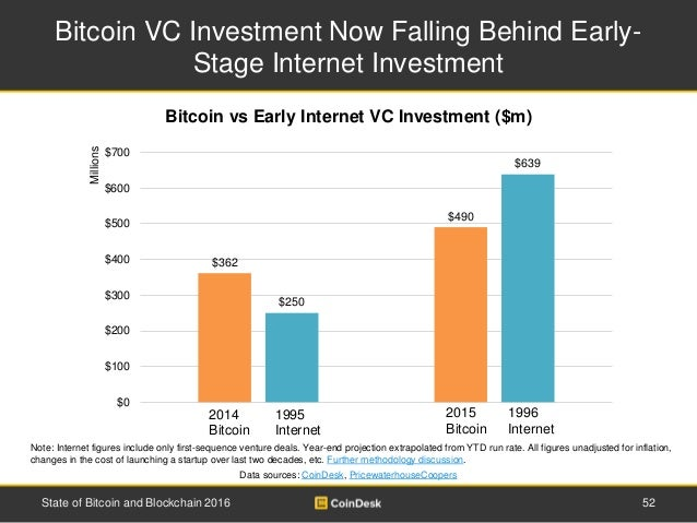 Bitcoin VC Investment Now Falling Behind Early- Stage Internet Investment 52State of Bitcoin and Blockchain 2016 Note: Int...