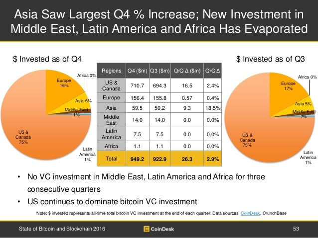 Asia Saw Largest Q4 % Increase; New Investment in Middle East, Latin America and Africa Has Evaporated 53State of Bitcoin ...
