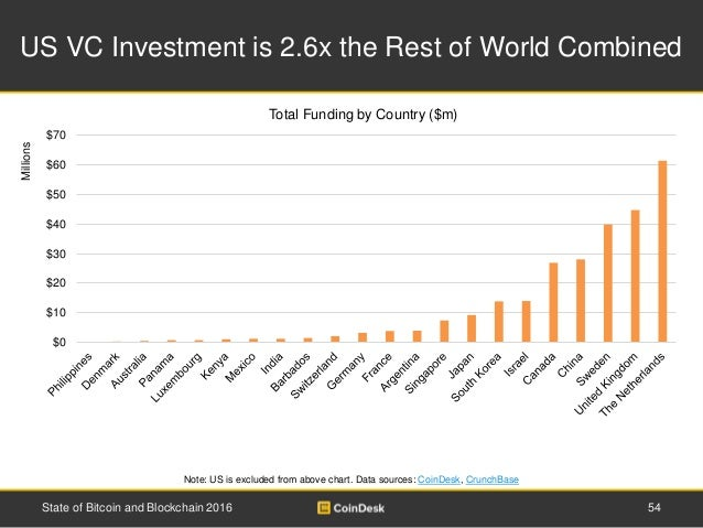 US VC Investment is 2.6x the Rest of World Combined 54State of Bitcoin and Blockchain 2016 Millions Note: US is excluded f...