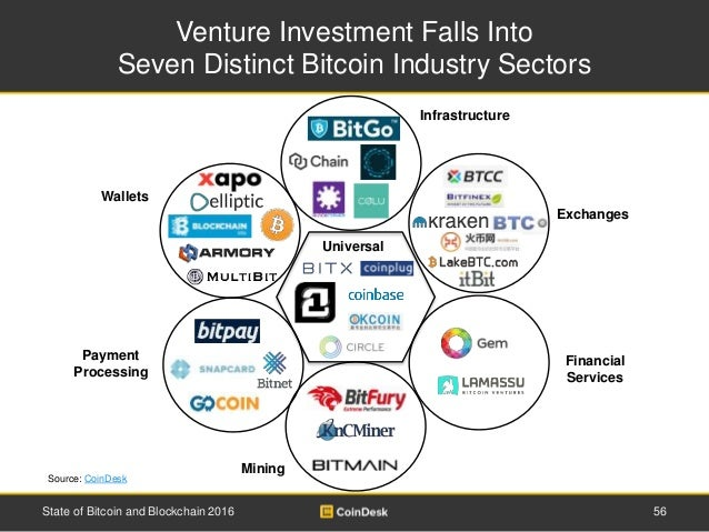 Venture Investment Falls Into Seven Distinct Bitcoin Industry Sectors 56State of Bitcoin and Blockchain 2016 Payment Proce...