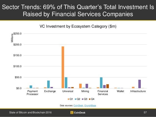 Sector Trends: 69% of This Quarter's Total Investment Is Raised by Financial Services Companies 57State of Bitcoin and Blo...