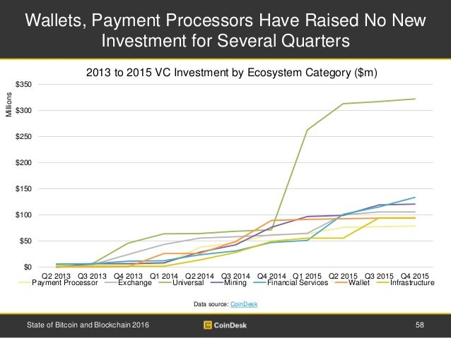 Wallets, Payment Processors Have Raised No New Investment for Several Quarters 58State of Bitcoin and Blockchain 2016 2013...