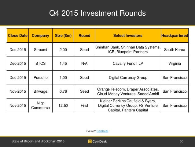 Q4 2015 Investment Rounds 60State of Bitcoin and Blockchain 2016 Source: CoinDesk Close Date Company Size ($m) Round Selec...
