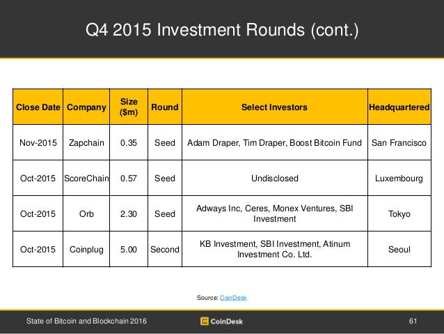 Q4 2015 Investment Rounds (cont.) 61State of Bitcoin and Blockchain 2016 Close Date Company Size ($m) Round Select Investo...