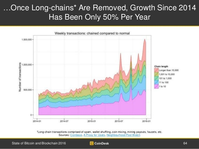 …Once Long-chains* Are Removed, Growth Since 2014 Has Been Only 50% Per Year 64State of Bitcoin and Blockchain 2016 *Long-...