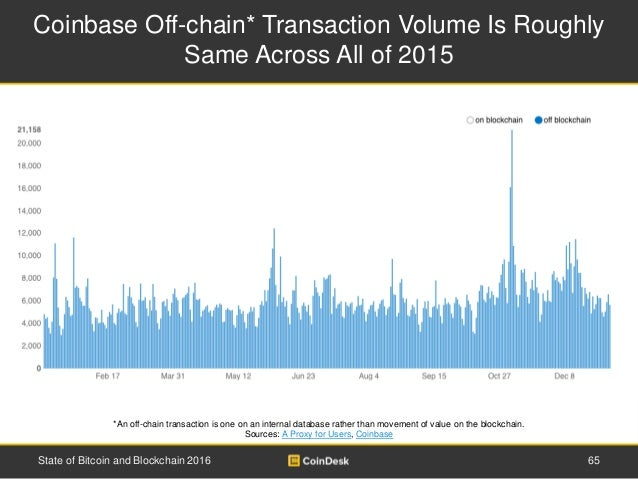 Coinbase Off-chain* Transaction Volume Is Roughly Same Across All of 2015 65State of Bitcoin and Blockchain 2016 *An off-c...
