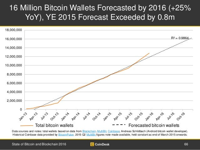 16 Million Bitcoin Wallets Forecasted by 2016 (+25% YoY), YE 2015 Forecast Exceeded by 0.8m 66State of Bitcoin and Blockch...