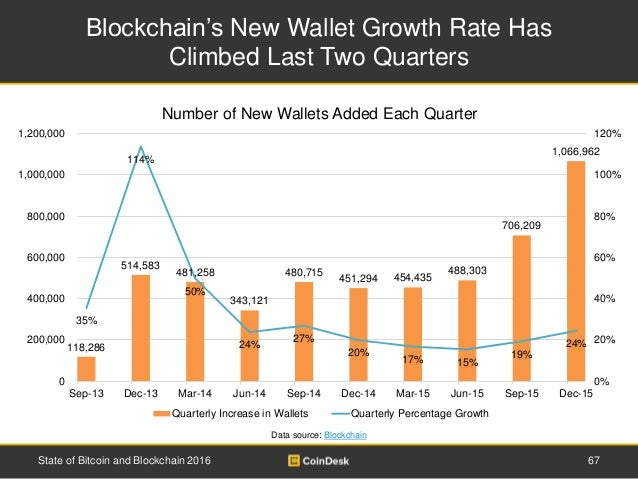 Blockchain's New Wallet Growth Rate Has Climbed Last Two Quarters 67State of Bitcoin and Blockchain 2016 Data source: Bloc...
