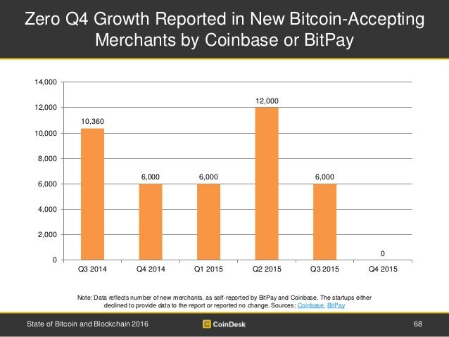 Zero Q4 Growth Reported in New Bitcoin-Accepting Merchants by Coinbase or BitPay Note: Data reflects number of new merchan...