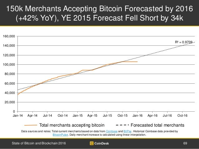 150k Merchants Accepting Bitcoin Forecasted by 2016 (+42% YoY), YE 2015 Forecast Fell Short by 34k 69State of Bitcoin and ...