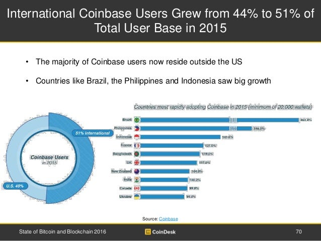 International Coinbase Users Grew from 44% to 51% of Total User Base in 2015 Source: Coinbase State of Bitcoin and Blockch...