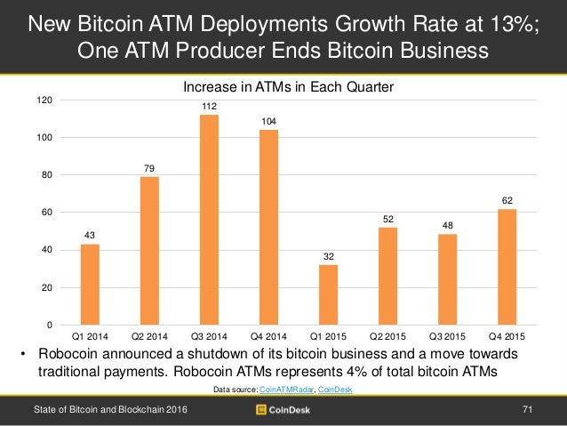 New Bitcoin ATM Deployments Growth Rate at 13%; One ATM Producer Ends Bitcoin Business 71State of Bitcoin and Blockchain 2...