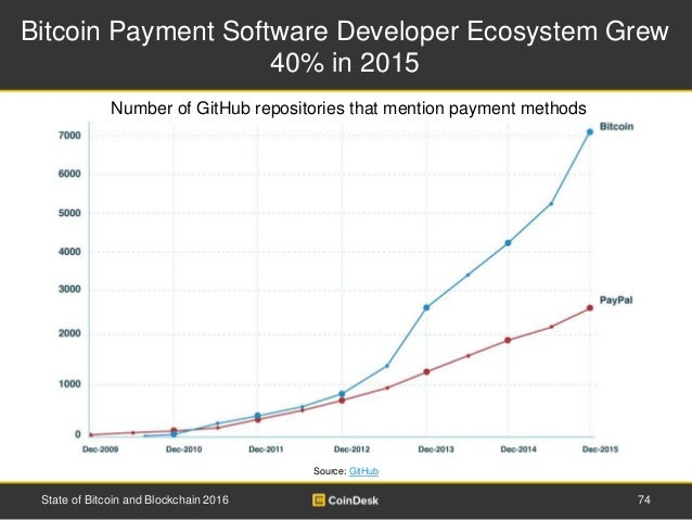 Bitcoin Payment Software Developer Ecosystem Grew 40% in 2015 74State of Bitcoin and Blockchain 2016 Source: GitHub Number...