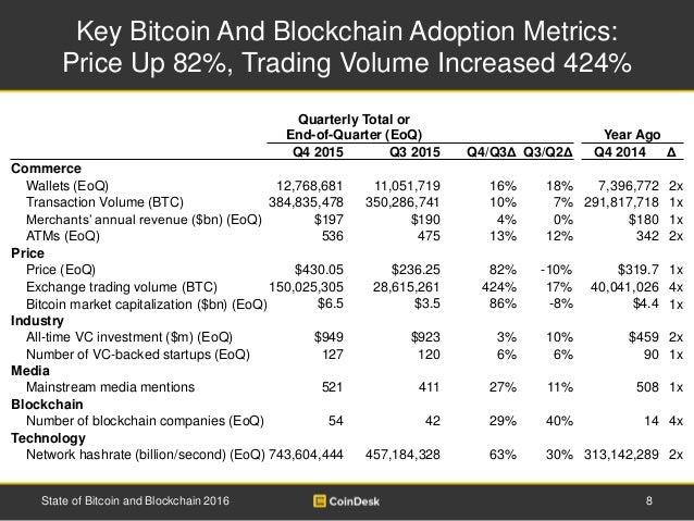 Bitcoin Adoption: Blockchain Inc. Wallets Grow by 48 ...