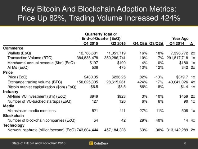 Key Bitcoin And Blockchain Adoption Metrics: Price Up 82%, Trading Volume Increased 424% 8State of Bitcoin and Blockchain ...