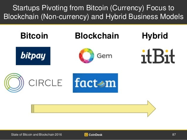 Startups Pivoting from Bitcoin (Currency) Focus to Blockchain (Non-currency) and Hybrid Business Models Hybrid State of Bi...