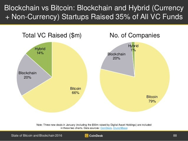 Blockchain vs Bitcoin: Blockchain and Hybrid (Currency + Non-Currency) Startups Raised 35% of All VC Funds Note: Three new...
