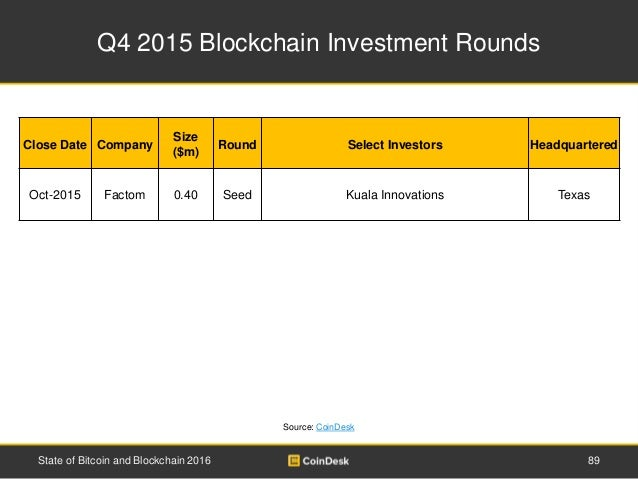 Q4 2015 Blockchain Investment Rounds 89State of Bitcoin and Blockchain 2016 Close Date Company Size ($m) Round Select Inve...