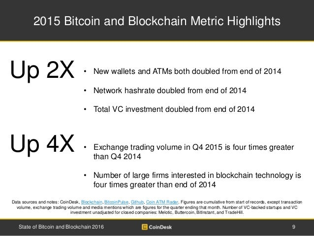 2015 Bitcoin and Blockchain Metric Highlights 9State of Bitcoin and Blockchain 2016 Data sources and notes: CoinDesk, Bloc...