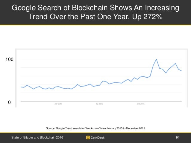 """Google Search of Blockchain Shows An Increasing Trend Over the Past One Year, Up 272% Source: Google Trend search for """"blo..."""