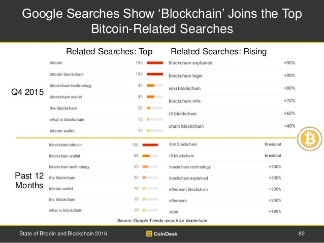 Google Searches Show 'Blockchain' Joins the Top Bitcoin-Related Searches 92State of Bitcoin and Blockchain 2016 Q4 2015 Re...