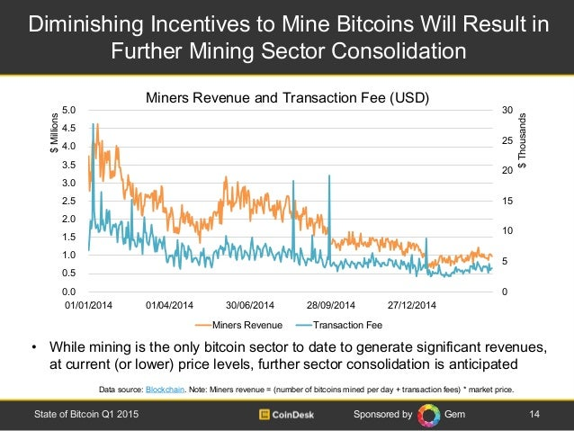 Sponsored by Gem • While mining is the only bitcoin sector to date to generate significant revenues, at current (or lower)...