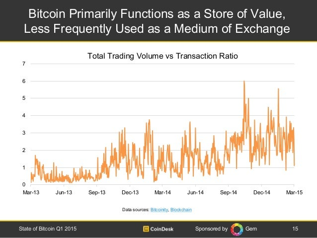 Sponsored by Gem Bitcoin Primarily Functions as a Store of Value, Less Frequently Used as a Medium of Exchange 15State of ...