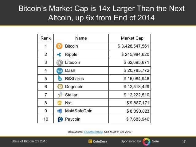 Sponsored by Gem Bitcoin's Market Cap is 14x Larger Than the Next Altcoin, up 6x from End of 2014 17State of Bitcoin Q1 20...