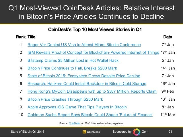 Sponsored by Gem Q1 Most-Viewed CoinDesk Articles: Relative Interest in Bitcoin's Price Articles Continues to Decline 21St...