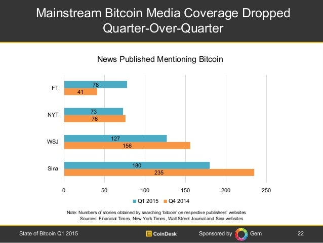 Sponsored by Gem Mainstream Bitcoin Media Coverage Dropped Quarter-Over-Quarter 22State of Bitcoin Q1 2015 News Published ...