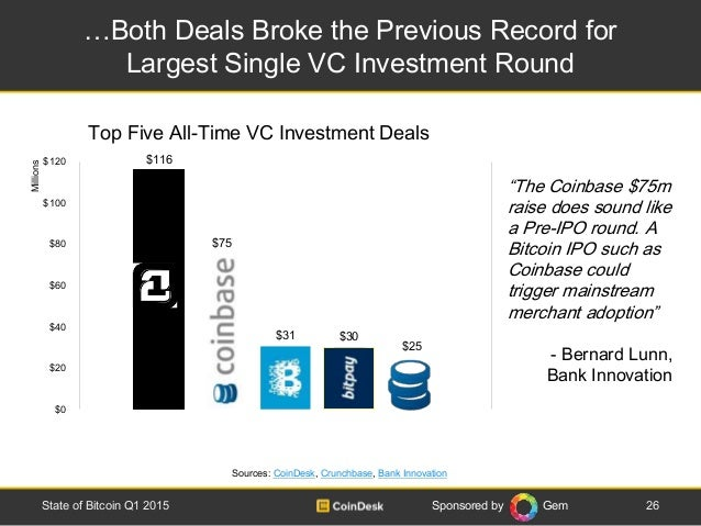 Sponsored by Gem …Both Deals Broke the Previous Record for Largest Single VC Investment Round 26State of Bitcoin Q1 2015 S...