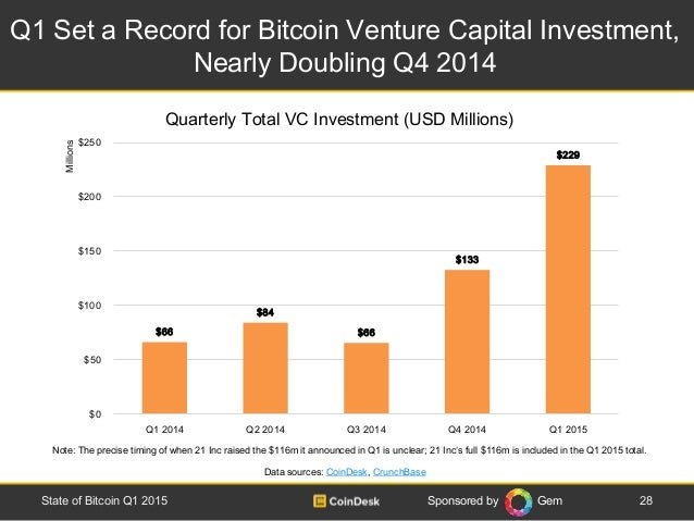 Sponsored by Gem Q1 Set a Record for Bitcoin Venture Capital Investment, Nearly Doubling Q4 2014 28State of Bitcoin Q1 201...