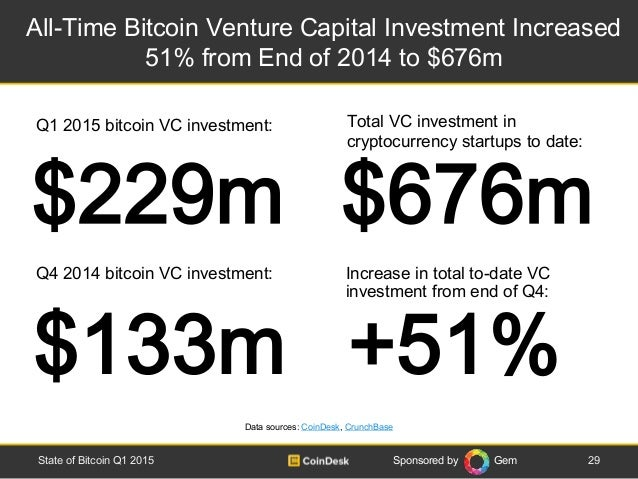 Sponsored by Gem All-Time Bitcoin Venture Capital Investment Increased 51% from End of 2014 to $676m 29State of Bitcoin Q1...